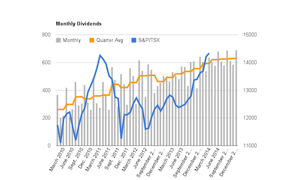 Dividend Income Monthly Trend
