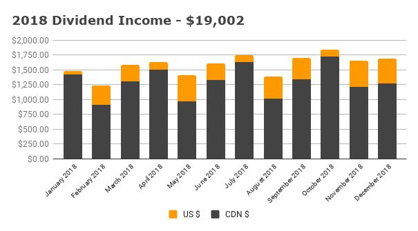 2018 Dividend Income