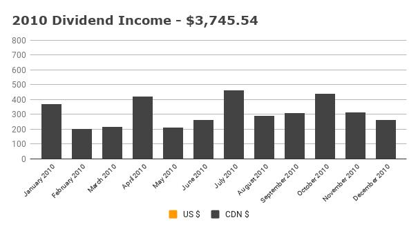 Annual 2010 Dividend Income
