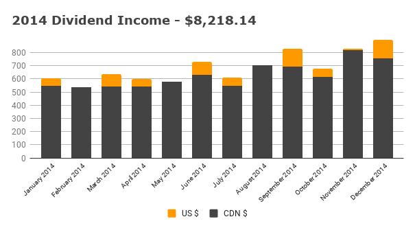 Annual 2014 Dividend Income