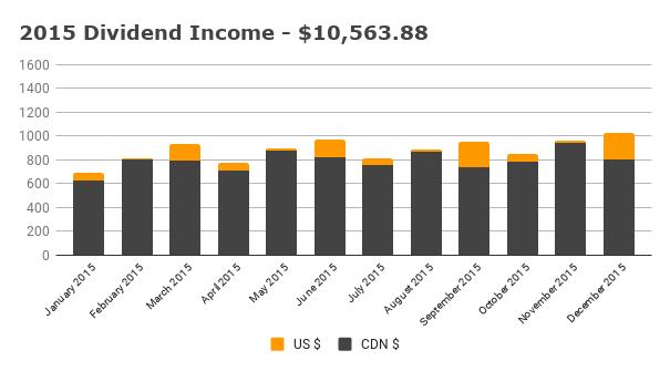 Annual 2015 Dividend Income