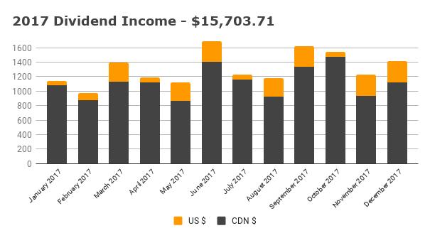 Annual 2017 Dividend Income