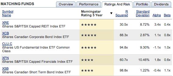 Bonds ETF Screening