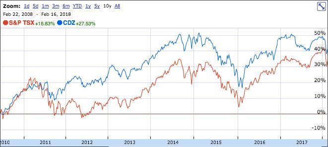 CDZ vs S&P TSX 2018