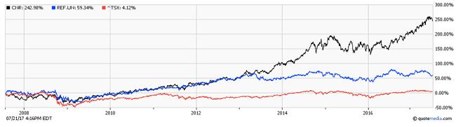 CNR vs REITs vs TSX