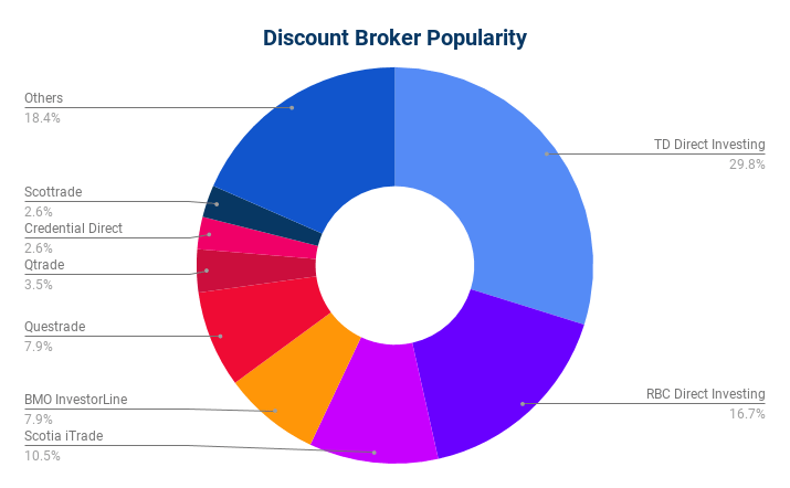 Discount Brokers by Popularity