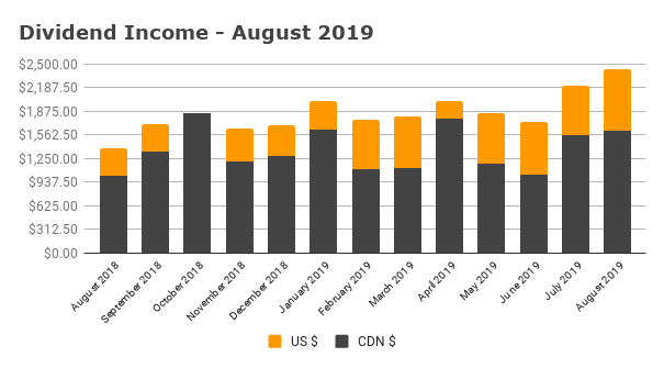Dividend Income - August 2019