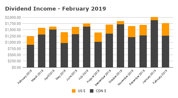 Dividend Income - February 2019