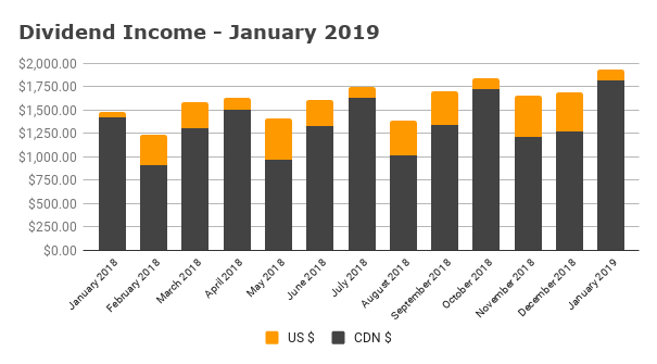 Dividend Income - January 2019