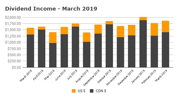 Dividend Income - March 2019