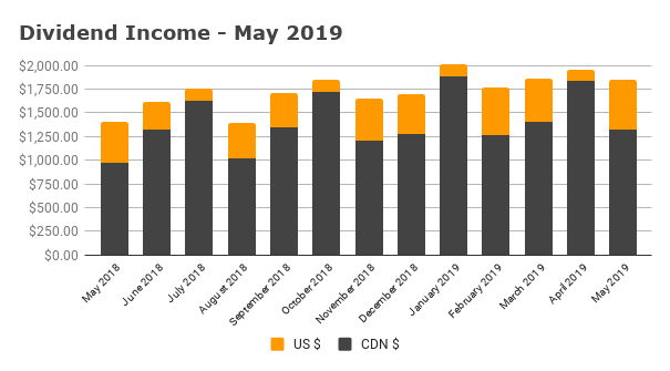 Dividend Income - May 2019