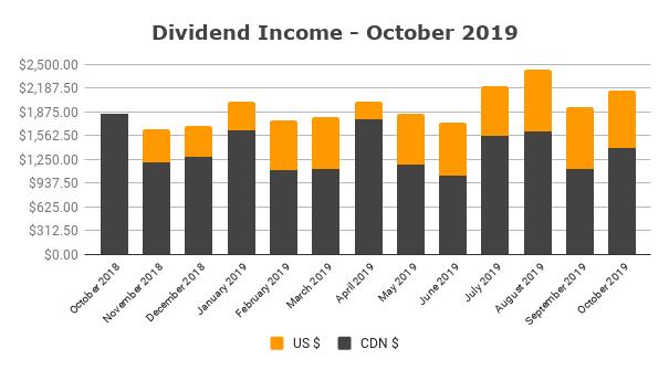Dividend Income - October 2019