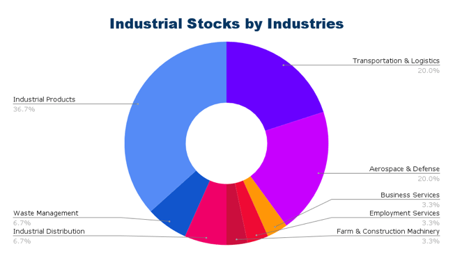 Industrial Dividend Stocks by Industry