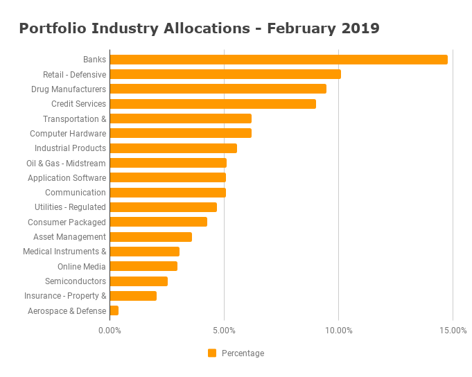 Industry Allocation - February 2019