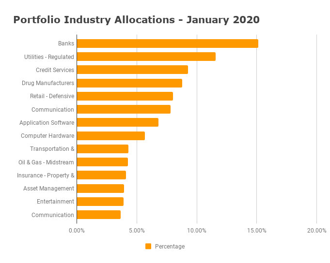 Industry Allocation - January 2020