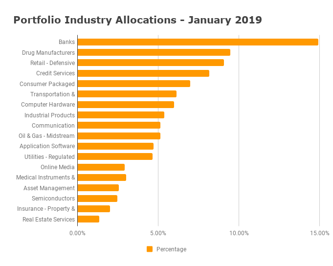 Industry Diversification - January 2019