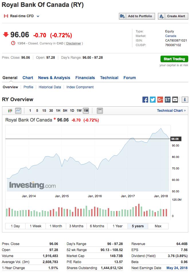 Investing.com - RY