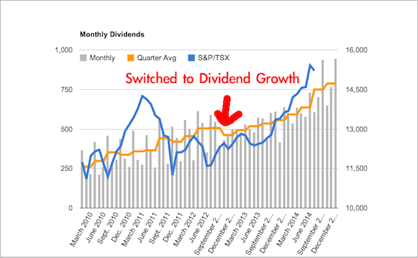 Monthly Dividend Income - 01