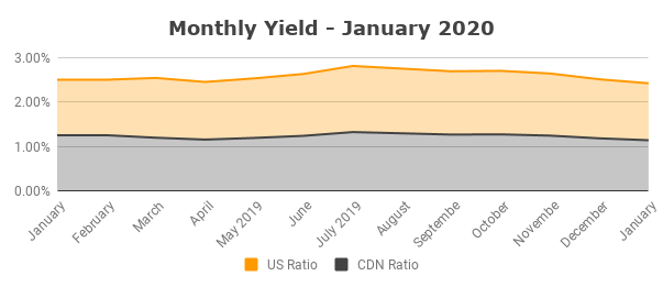 Monthly Yield - January 2020