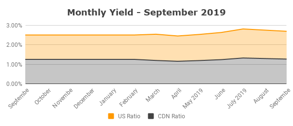 Monthly Yield - September 2019