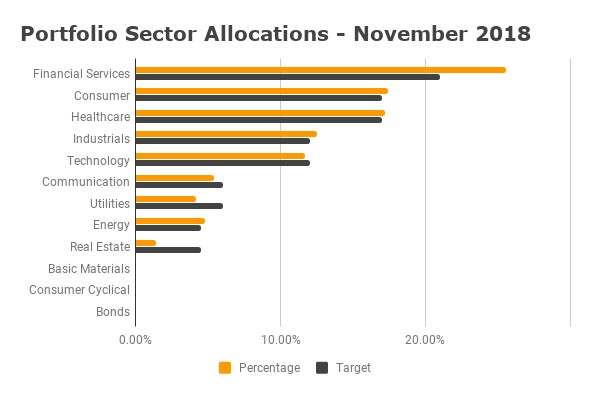 Portfolio Diversification - November 2018