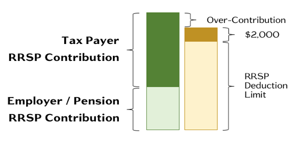 RRSP Over Contribution - Simplified Visual