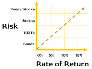 Risk vs Rate of Return