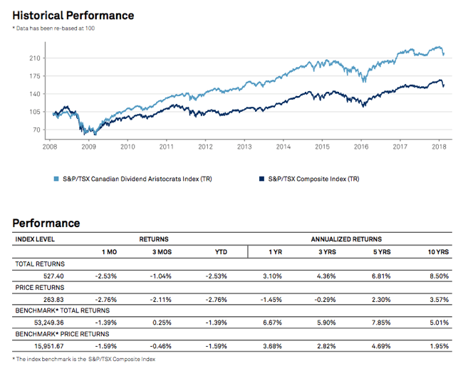 SP Index Canadian Aristocrats Performance 2018