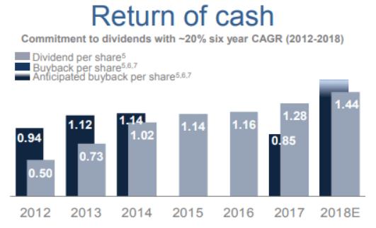 SU - Return of Cash