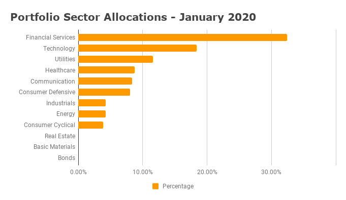 Sector Allocation - January 2020
