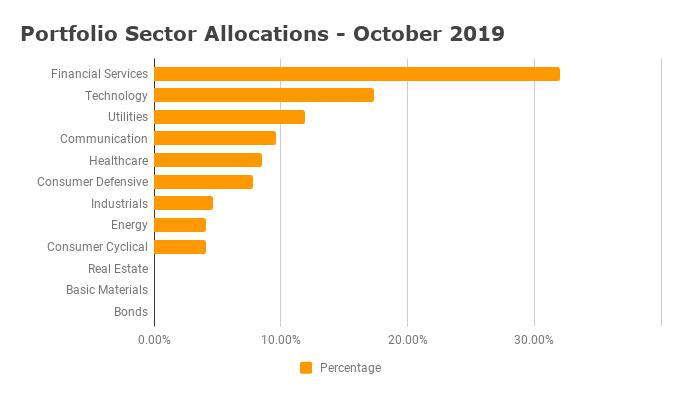 Sector Allocations - October 2019