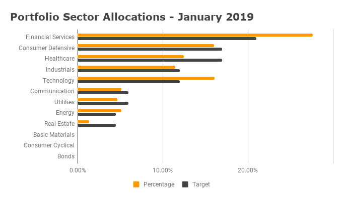 Sector Diversification - January 2019