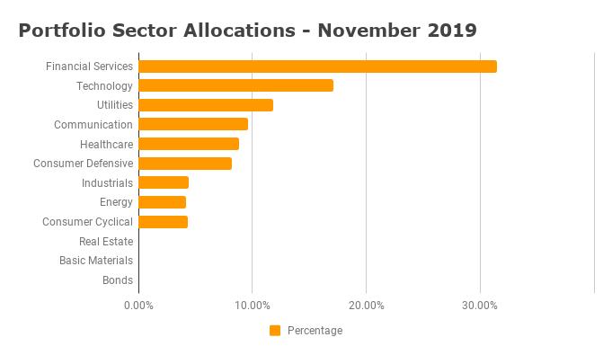 Sector Diversification - November 2019