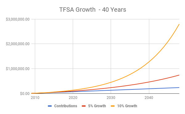 TFSA Growth - 40 Years