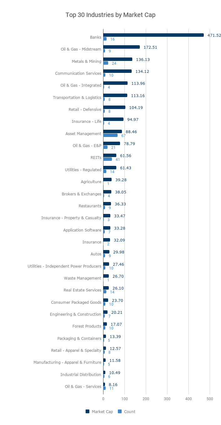 TSX - Top 30 Industries by Market Cap