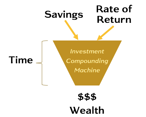 Wealth Triangle - Pillar Funnel