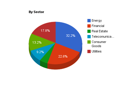 allocation by sector